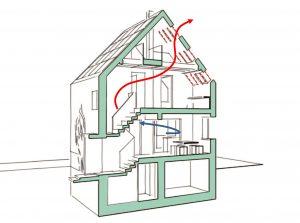 Gebäudeschnitt mit angestrebtem Luftfluss im Normalfall