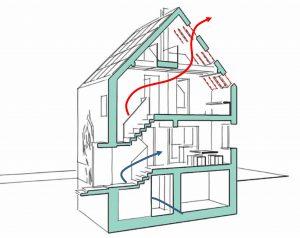 Gebäudeschnitt mit angestrebtem Luftfluss im Sommer