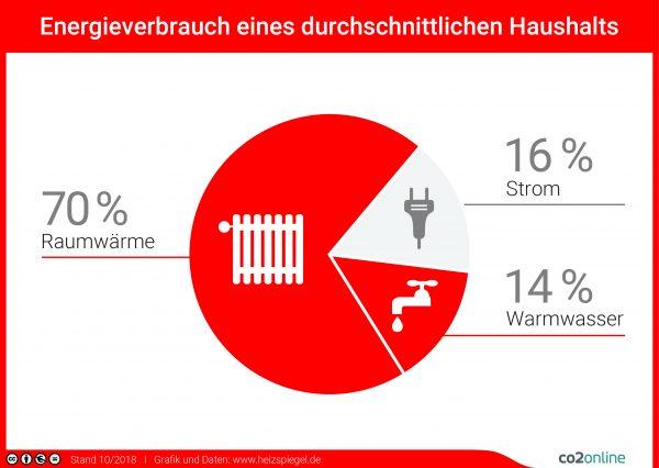 Heizspiegel: Energieverbrauch Energieverbrauch eines durchschnittlichen Haushalts Quelle: www.heizspiegel.de