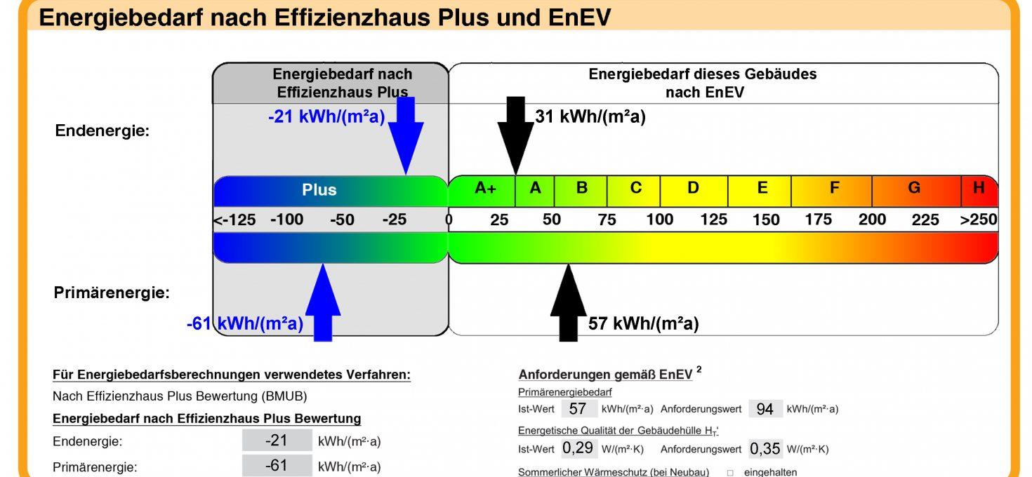 Unser Energiekonzept für den Altbau