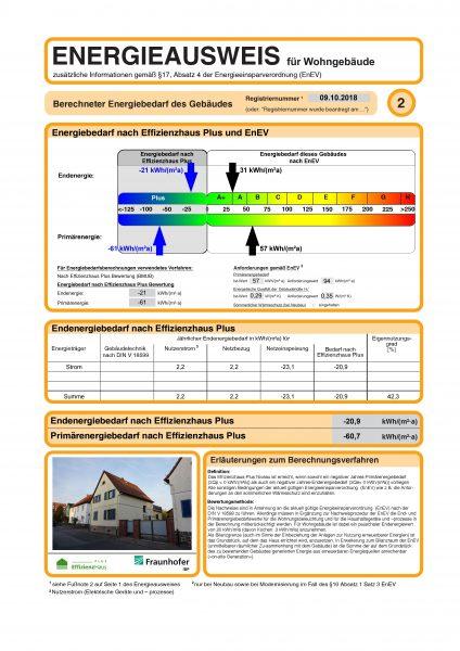 Darstellung usneres Hauses nach Effizienzhaus Plus
