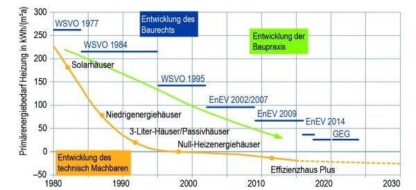 Das Effizienzhaus Plus am Ende der Entwicklung von Energiestandards in Deutschland