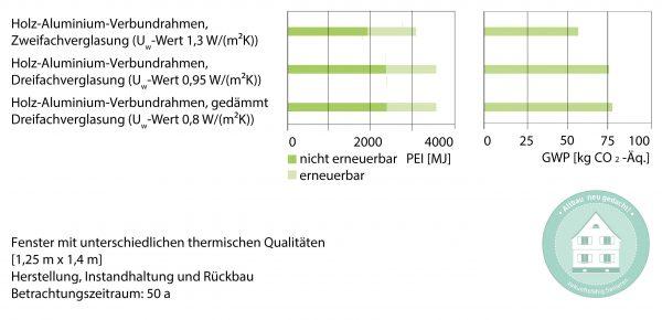 Ökobilanzen von Fenstern unterschiedlicher thermischer Qualität