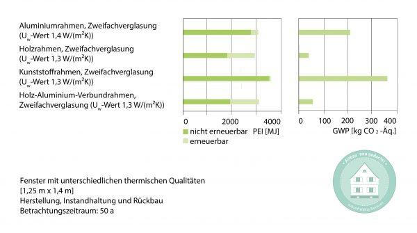Ökobilanzen von Fenstern unterschiedlicher Rahmenmaterialien